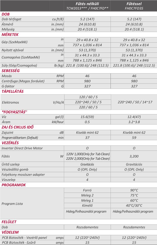 Titan C technikai jellemzők